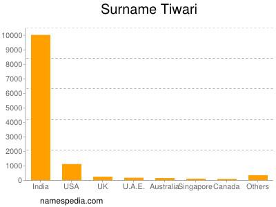 Surname Tiwari
