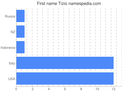 Given name Tizio