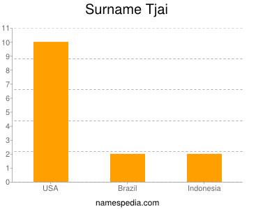 Surname Tjai