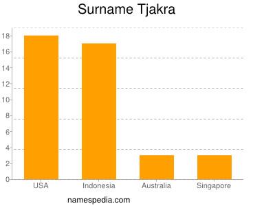 Surname Tjakra