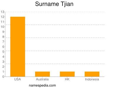 Surname Tjian