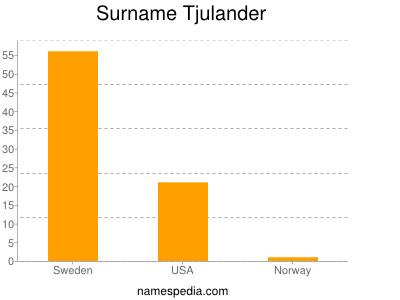 Familiennamen Tjulander