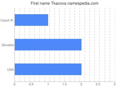 Given name Tkacova