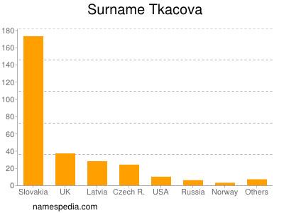 Surname Tkacova