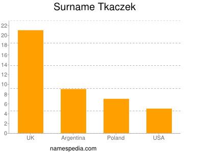 Surname Tkaczek