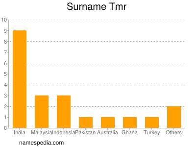 Surname Tmr