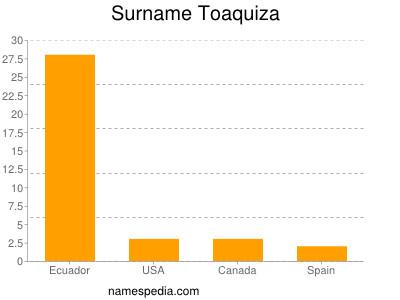 Surname Toaquiza