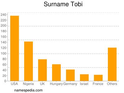 Familiennamen Tobi