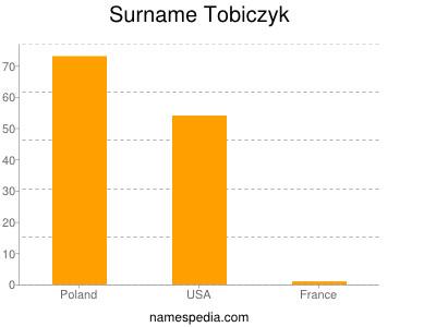 Surname Tobiczyk