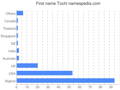Given name Tochi