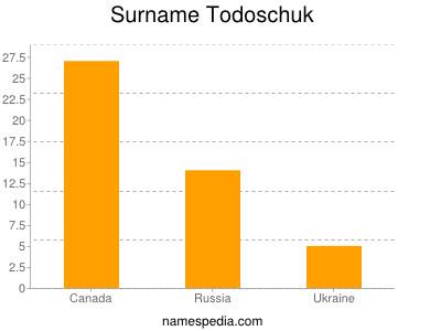 Surname Todoschuk