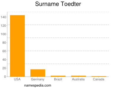Surname Toedter