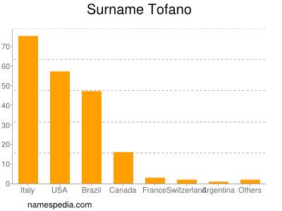 Surname Tofano