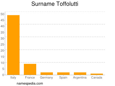 Surname Toffolutti