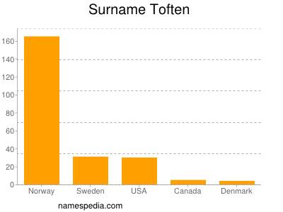 Surname Toften