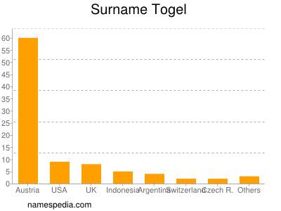 Surname Togel