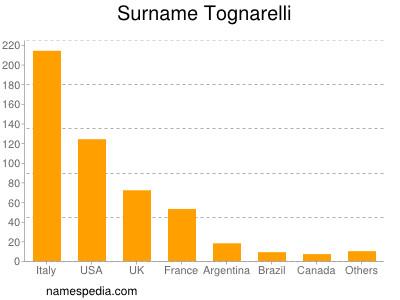 Familiennamen Tognarelli