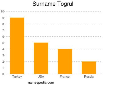 Surname Togrul