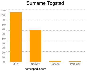 Surname Togstad