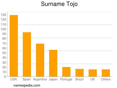 Familiennamen Tojo