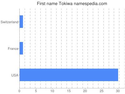 Given name Tokiwa