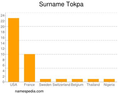 Surname Tokpa