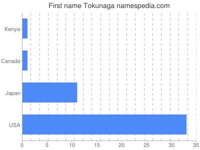 Given name Tokunaga