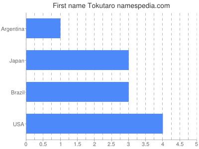 Vornamen Tokutaro