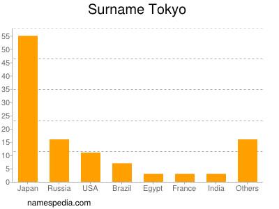 Surname Tokyo