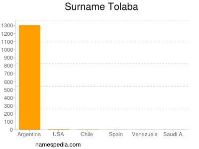 Familiennamen Tolaba