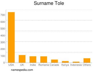 Surname Tole