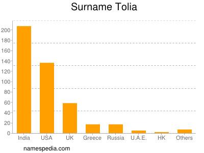Surname Tolia