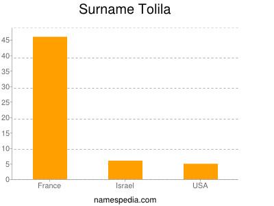 Surname Tolila