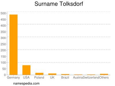 Surname Tolksdorf