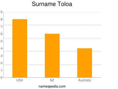 Surname Toloa