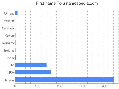 Given name Tolu