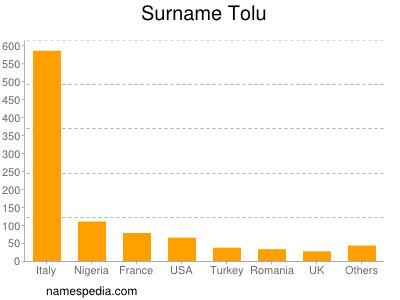 Surname Tolu