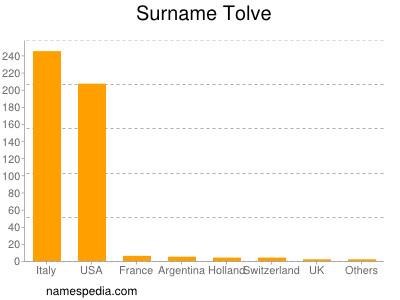 Surname Tolve