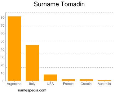 nom Tomadin