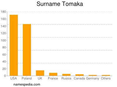 Surname Tomaka