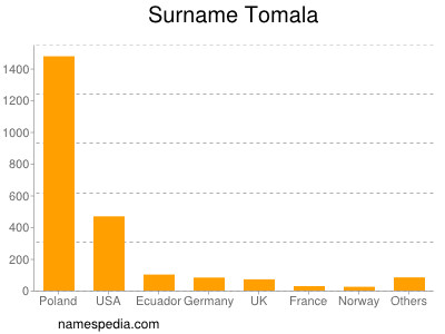 Surname Tomala
