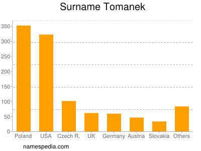 Surname Tomanek
