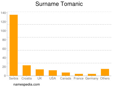 Familiennamen Tomanic