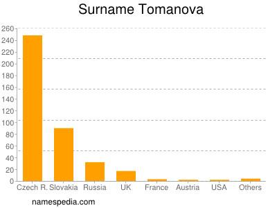 Familiennamen Tomanova