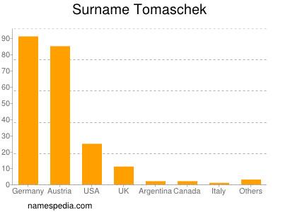Surname Tomaschek