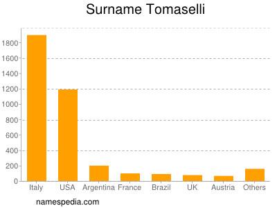 Surname Tomaselli