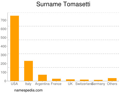 Surname Tomasetti