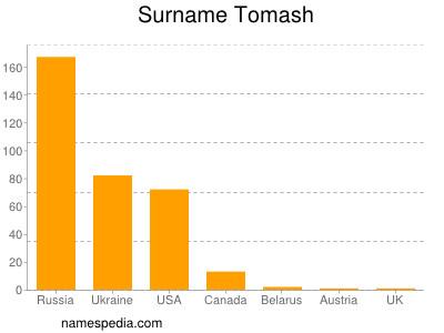 Surname Tomash