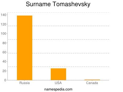 Surname Tomashevsky