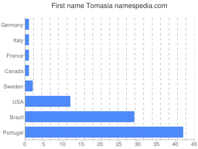 Given name Tomasia